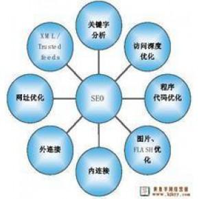 义乌专业的网站建设就在众合电商网络,一流的设计,专注的服务