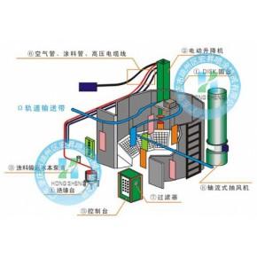 DISK自动静电喷漆设备(YD-150)