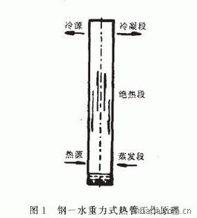 烃化装置加热炉设计并制造了一台碳钢一水重力式热管