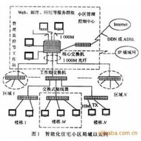 楼宇智能化工程 闭路监控系统
