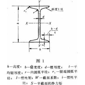 济南工字钢直销/济南工字钢生产厂家