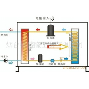 普利斯特空气源热泵三用机组(制冷、制热、制热水)