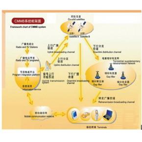 广电行业信号增补方案